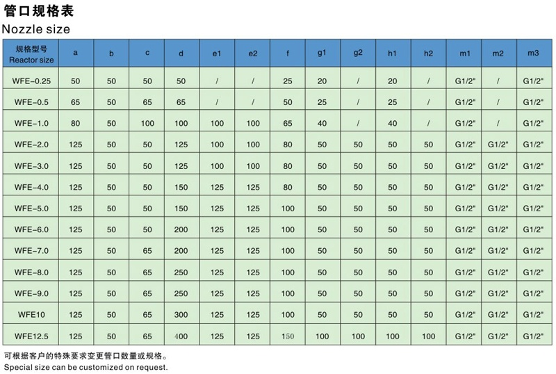 WFE Glass-lined film evaporator Specification table