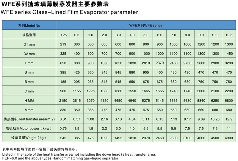 WFE Glass-lined film evaporator Parameter table