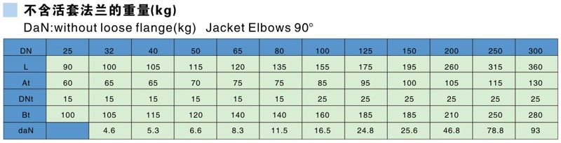 Glass Lined Jackted Elbows 90° Parameter table